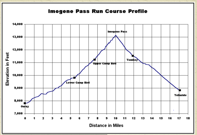 imogene-pass-profile